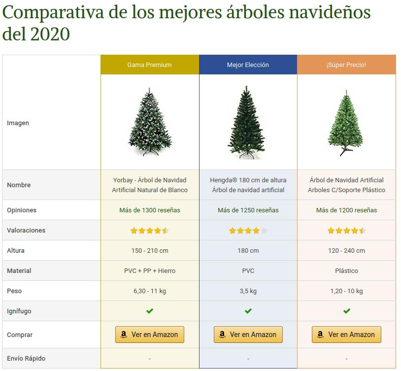 Tabla comparativa Árboles de Navidad